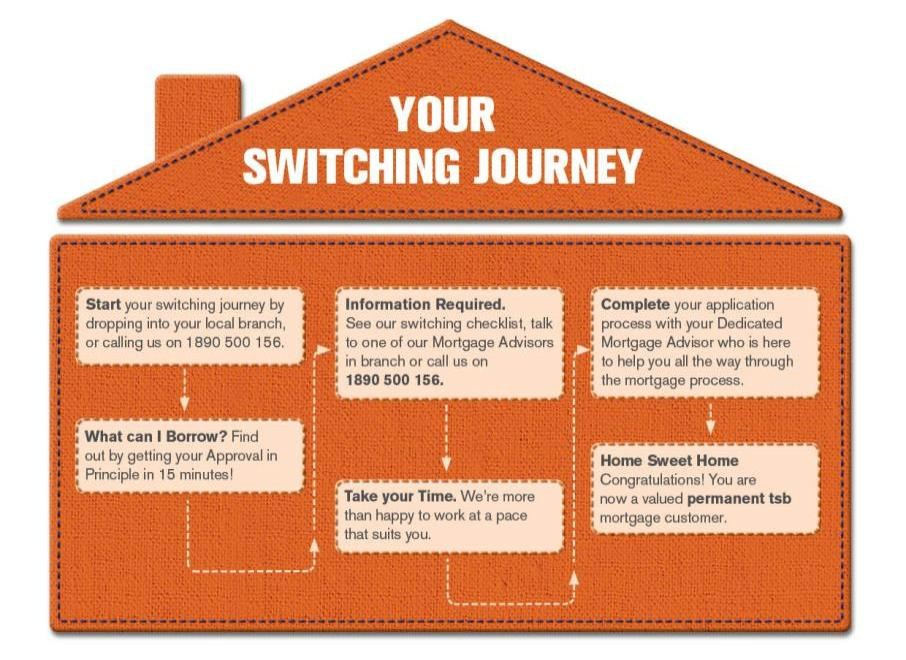Switching Journey Information